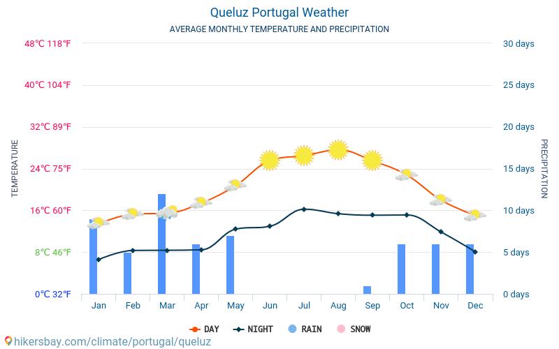 Queluz - Ortalama aylık sıcaklık ve hava durumu 2015 - 2018 Yıl boyunca ortalama sıcaklık Queluz içinde. Ortalama hava Queluz, Portekiz içinde.