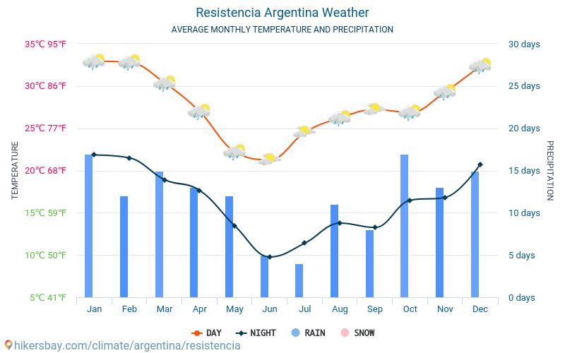 Resistencia - Keskimääräiset kuukausi lämpötilat ja sää 2015 - 2018 Keskilämpötila Resistencia vuoden aikana. Keskimääräinen Sää Resistencia, Argentiina.