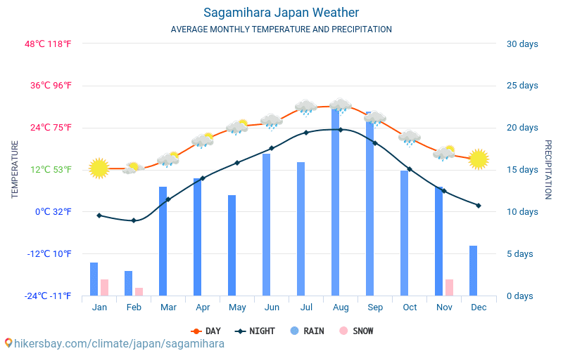 Sagamihara - Average Monthly temperatures and weather 2015 - 2019 Average temperature in Sagamihara over the years. Average Weather in Sagamihara, Japan.