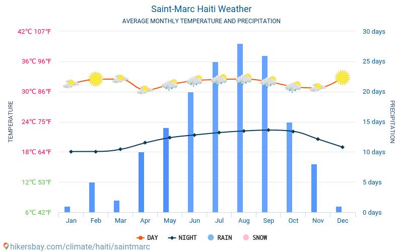 Saint-Marc - Gjennomsnittlig månedlig temperaturen og været 2015 - 2020 Gjennomsnittstemperaturen i Saint-Marc gjennom årene. Gjennomsnittlige været i Saint-Marc, Haiti.