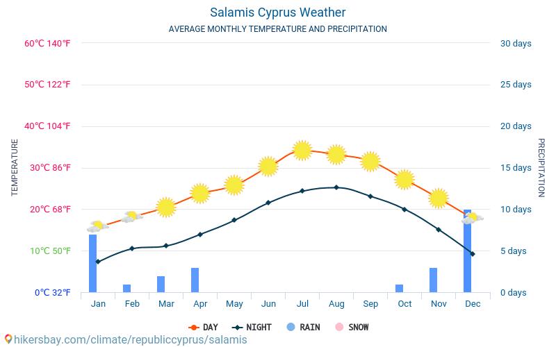 Salamis - สภาพอากาศและอุณหภูมิเฉลี่ยรายเดือน 2015 - 2018 อุณหภูมิเฉลี่ยใน Salamis ปี สภาพอากาศที่เฉลี่ยใน Salamis, ประเทศไซปรัส