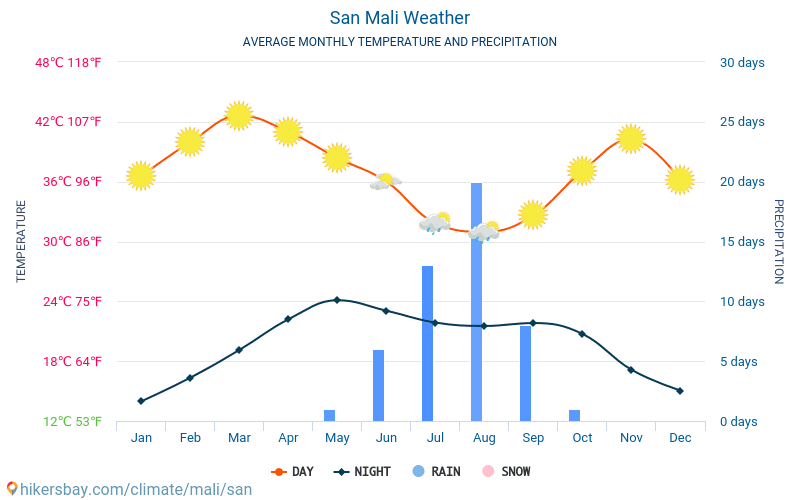 San - Average Monthly temperatures and weather 2015 - 2019 Average temperature in San over the years. Average Weather in San, Mali.