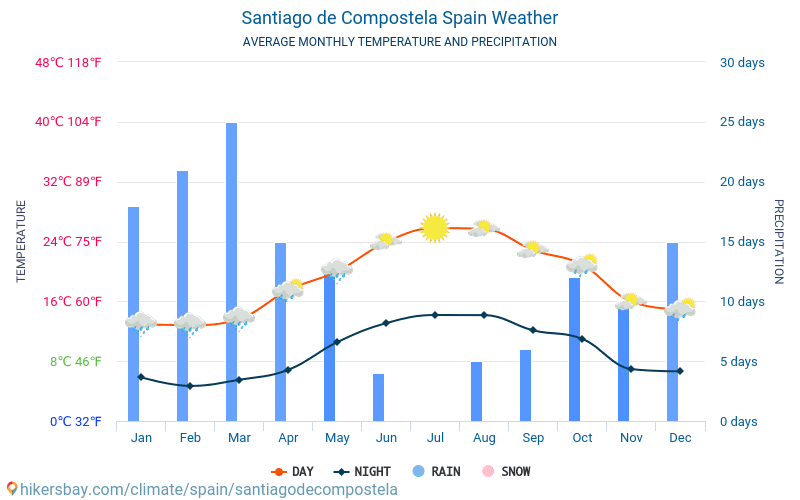 Santiago de Compostela - Average Monthly temperatures and weather 2015 - 2019 Average temperature in Santiago de Compostela over the years. Average Weather in Santiago de Compostela, Spain.