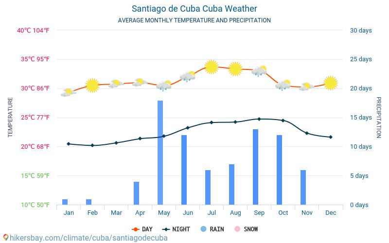 Сантяго де Куба - Средните месечни температури и времето 2015 - 2020 Средната температура в Сантяго де Куба през годините. Средно време в Сантяго де Куба, Куба.