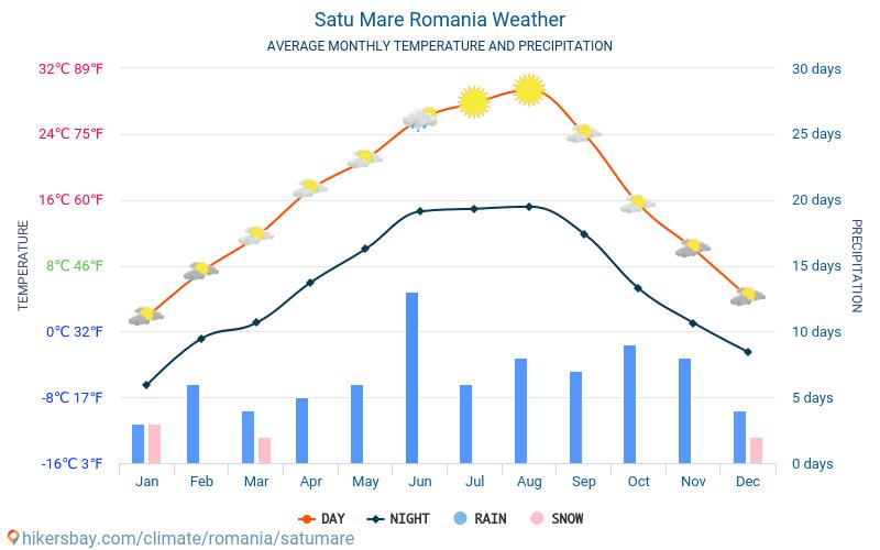 Satu Mare - Average Monthly temperatures and weather 2015 - 2019 Average temperature in Satu Mare over the years. Average Weather in Satu Mare, Romania.
