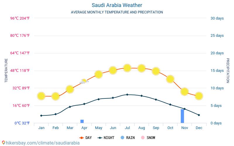 Suudi Arabistan - Ortalama aylık sıcaklık ve hava durumu 2015 - 2019 Yıl boyunca ortalama sıcaklık Suudi Arabistan içinde. Ortalama hava Suudi Arabistan içinde.