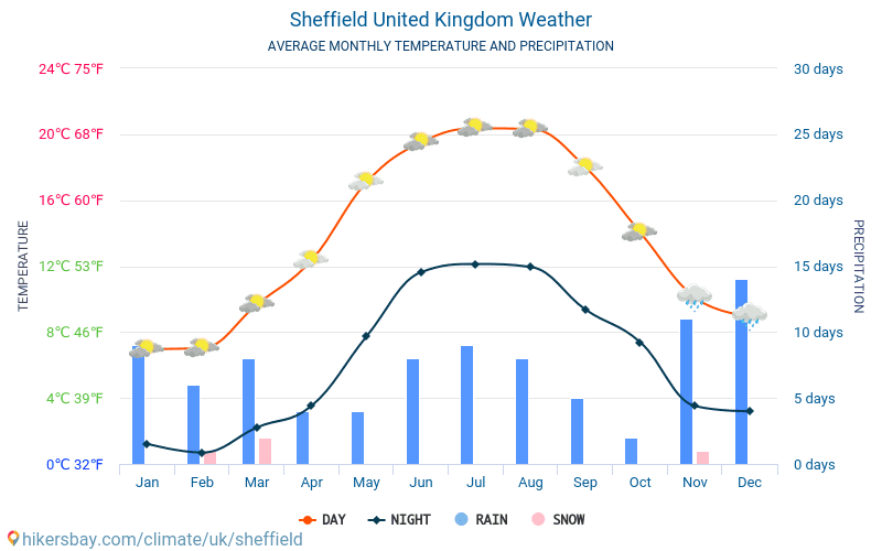 Sheffield - Average Monthly temperatures and weather 2015 - 2018 Average temperature in Sheffield over the years. Average Weather in Sheffield, United Kingdom.
