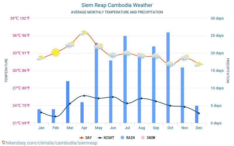 Siem Reap - Average Monthly temperatures and weather 2015 - 2018 Average temperature in Siem Reap over the years. Average Weather in Siem Reap, Cambodia.