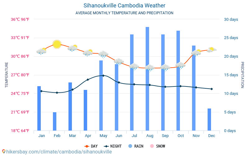 Sihanoukville - Average Monthly temperatures and weather 2015 - 2018 Average temperature in Sihanoukville over the years. Average Weather in Sihanoukville, Cambodia.