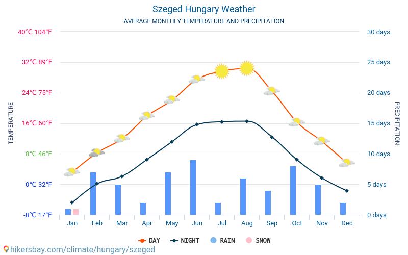 Szeged - Gennemsnitlige månedlige temperatur og vejr 2015 - 2020 Gennemsnitstemperatur i Szeged gennem årene. Gennemsnitlige vejr i Szeged, Ungarn.