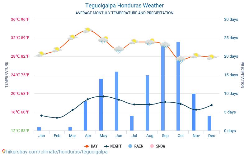 Tegucigalpa - Clima e temperaturas médias mensais 2015 - 2019 Temperatura média em Tegucigalpa ao longo dos anos. Tempo médio em Tegucigalpa, Honduras.