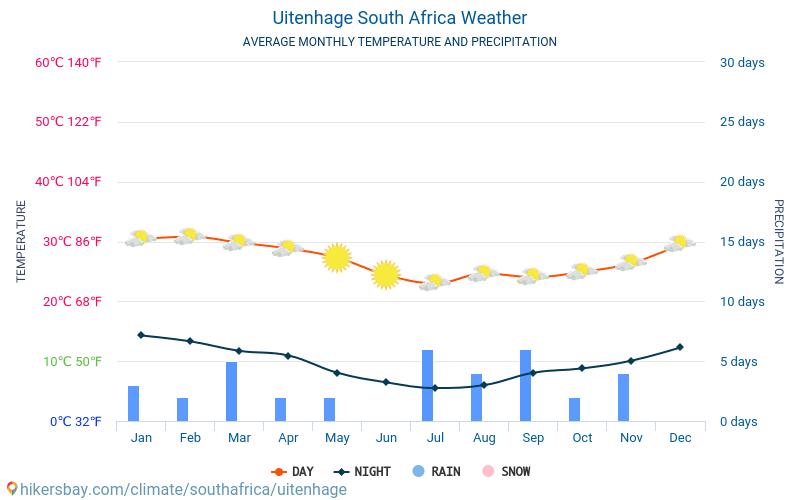 Uitenhage - Monatliche Durchschnittstemperaturen und Wetter 2015 - 2019 Durchschnittliche Temperatur im Uitenhage im Laufe der Jahre. Durchschnittliche Wetter in Uitenhage, Republik Südafrika.