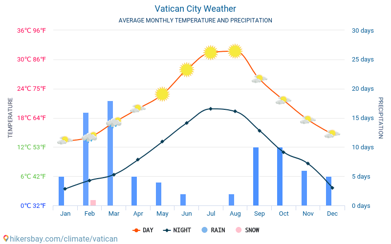 Vatican City - Average Monthly temperatures and weather 2015 - 2018 Average temperature in Vatican City over the years. Average Weather in Vatican City.