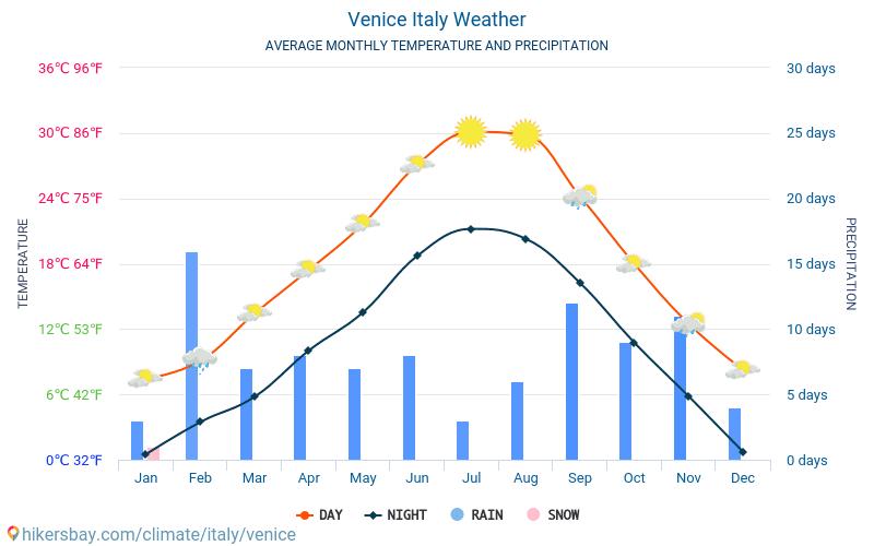 Benátky - Průměrné měsíční teploty a počasí 2015 - 2018 Průměrná teplota v Benátky v letech. Průměrné počasí v Benátky, Itálie.