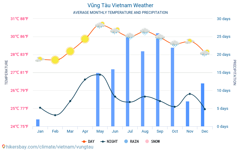 Vũng Tàu - Average Monthly temperatures and weather 2015 - 2018 Average temperature in Vũng Tàu over the years. Average Weather in Vũng Tàu, Vietnam.