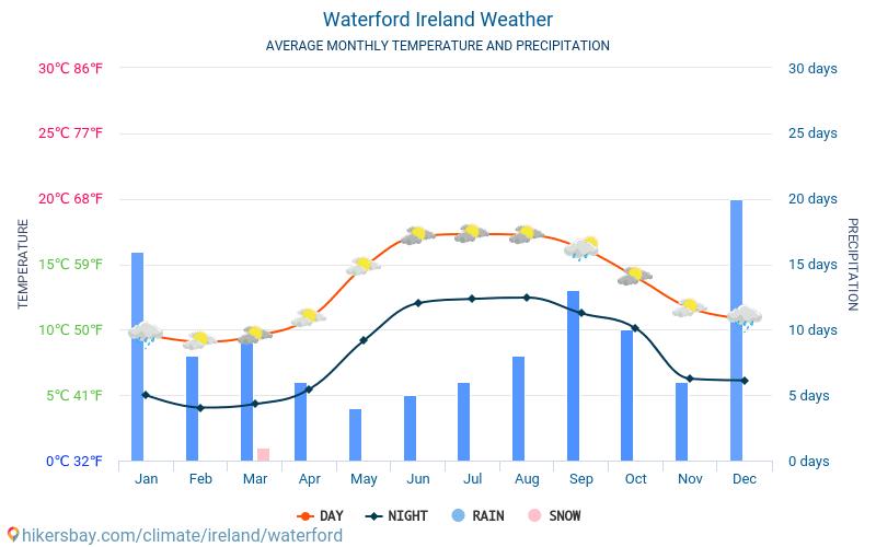 Waterford - Clima e temperature medie mensili 2015 - 2018 Temperatura media in Waterford nel corso degli anni. Tempo medio a Waterford, Irlanda.