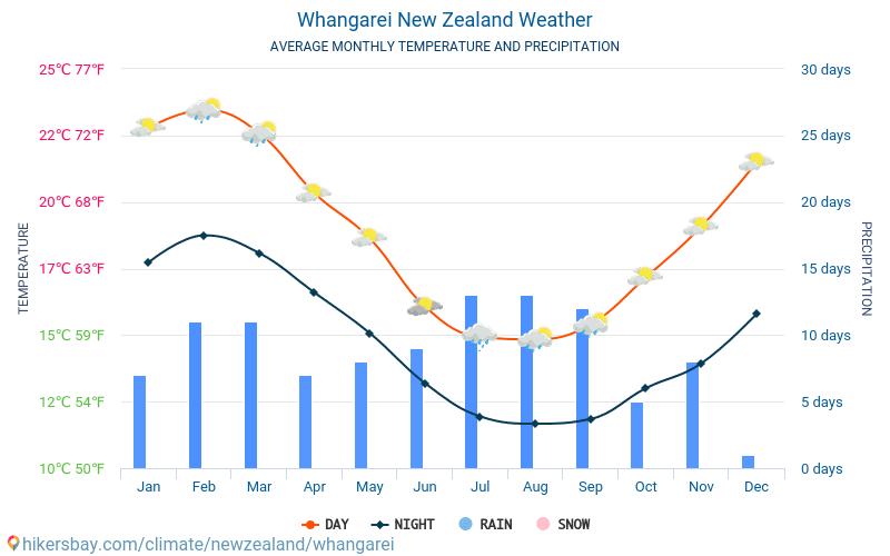 Whangarei - Temperaturi medii lunare şi vreme 2015 - 2018 Temperatura medie în Whangarei ani. Meteo medii în Whangarei, Noua Zeelandă.