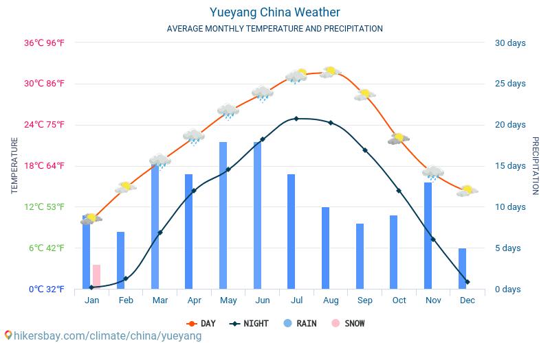 Yueyang - Середні щомісячні температури і погода 2015 - 2018 Середня температура в Yueyang протягом багатьох років. Середній Погодні в Yueyang, Китай.