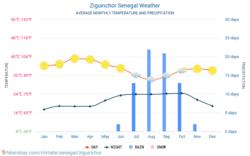 Ziguinchor - Average Monthly temperatures and weather 2015 - 2018 Average temperature in Ziguinchor over the years. Average Weather in Ziguinchor, Senegal.