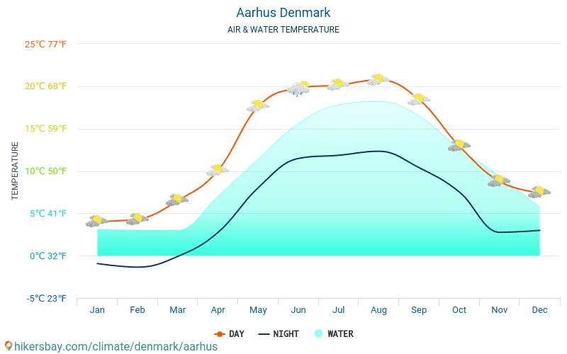 Aarhus - Water temperature in Aarhus (Denmark) - monthly sea surface temperatures for travellers. 2015 - 2019