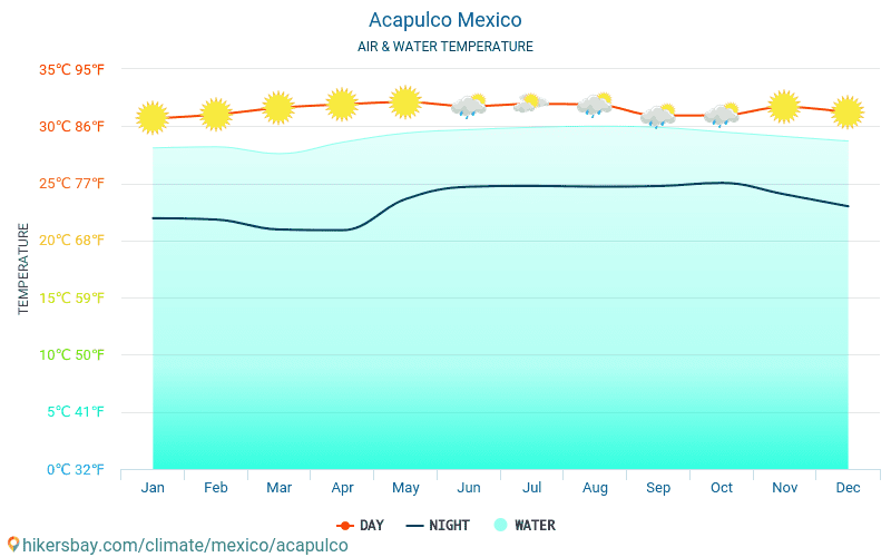 Acapulco - Water temperature in Acapulco (Mexico) - monthly sea surface temperatures for travellers. 2015 - 2018