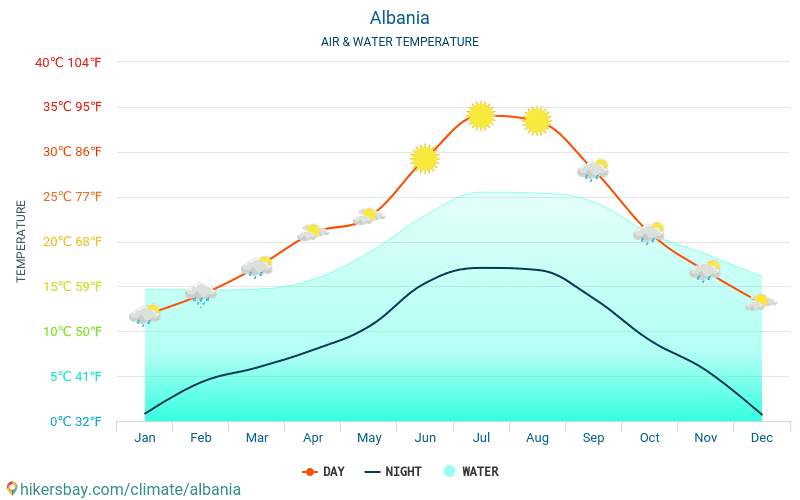 Albania - Water temperature in Albania - monthly sea surface temperatures for travellers. 2015 - 2018