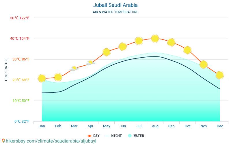 Jubail - Water temperature in Jubail (Saudi Arabia) - monthly sea surface temperatures for travellers. 2015 - 2018