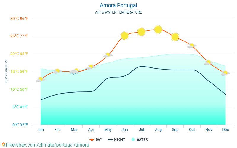 Amora - Vandtemperatur i Amora (Portugal) - månedlige Havoverfladetemperaturer for rejsende. 2015 - 2018