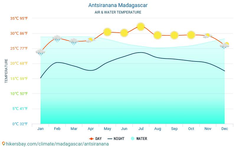 Antsiranana - De temperatuur van het water in Antsiranana (Madagaskar) - maandelijks Zee-oppervlaktetemperaturen voor reizigers. 2015 - 2018