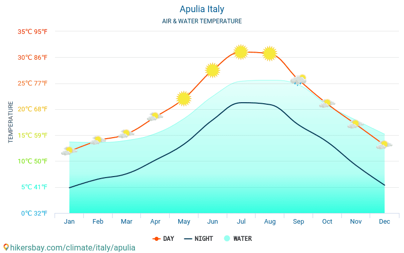 Apulia - Water temperature in Apulia (Italy) - monthly sea surface temperatures for travellers. 2015 - 2018