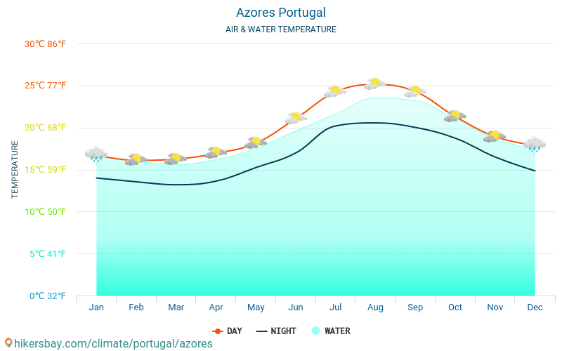 Azores - Water temperature in Azores (Portugal) - monthly sea surface temperatures for travellers. 2015 - 2019