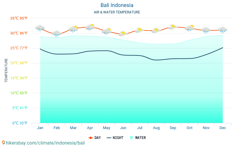 Indonesia - Water temperature in Bali (Indonesia) - monthly sea surface temperatures for travellers. 2015 - 2018