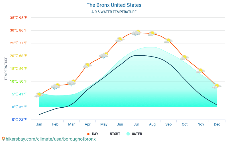 United States - Water temperature in The Bronx (United States) - monthly sea surface temperatures for travellers. 2015 - 2019