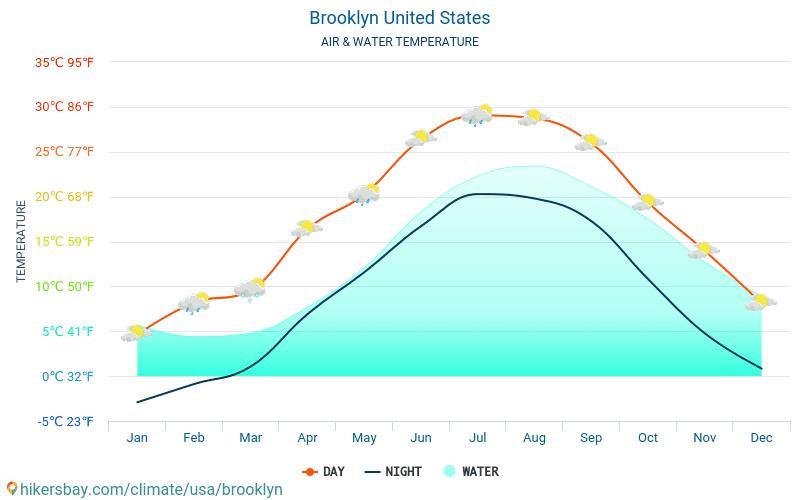 Spojené státy americké - Teplota vody v Brooklyn (Spojené státy americké) - měsíční povrchové teploty moře pro hosty. 2015 - 2018