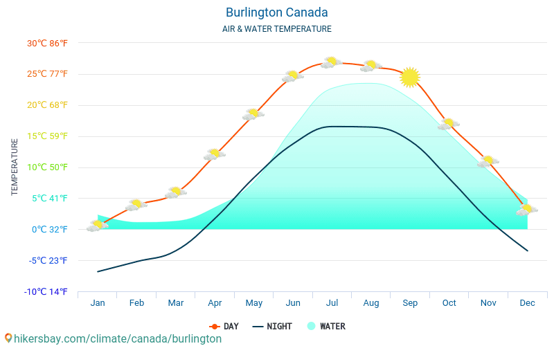 Burlington - Water temperature in Burlington (Canada) - monthly sea surface temperatures for travellers. 2015 - 2018