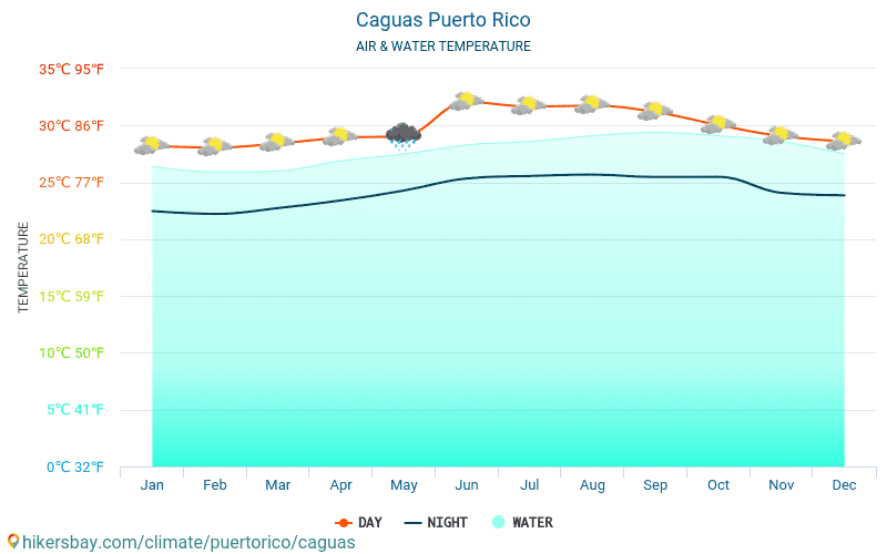 Caguas - Water temperature in Caguas (Puerto Rico) - monthly sea surface temperatures for travellers. 2015 - 2018