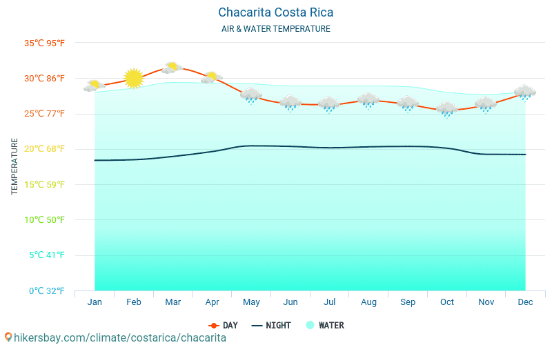 Chacarita - Water temperature in Chacarita (Costa Rica) - monthly sea surface temperatures for travellers. 2015 - 2018
