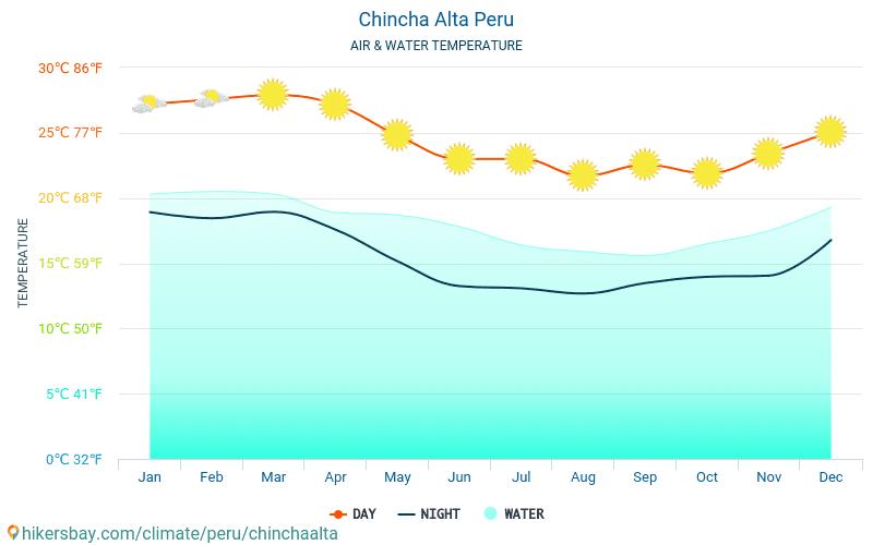 Chincha Alta - Teplota vody v Chincha Alta (Peru) - měsíční povrchové teploty moře pro hosty. 2015 - 2018