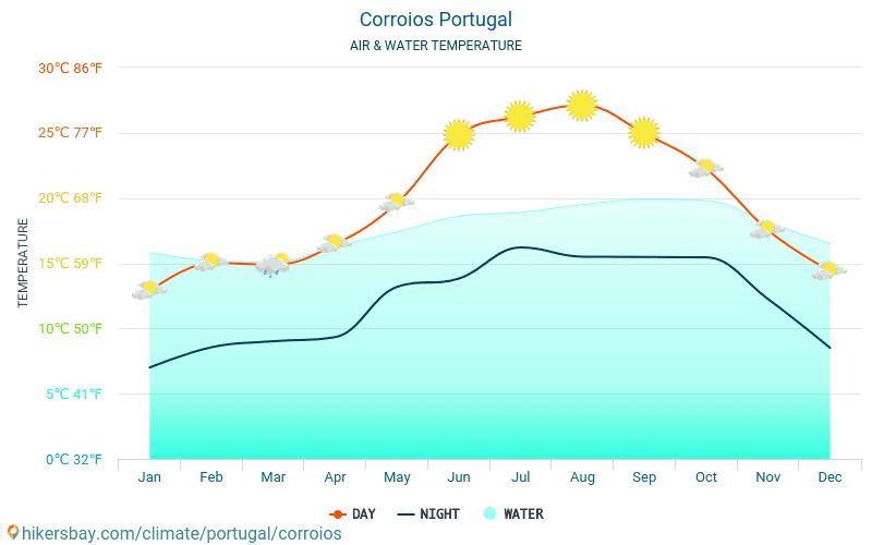Corroios - Ūdens temperatūra Corroios (Portugāle) - katru mēnesi jūras virsmas temperatūra ceļotājiem. 2015 - 2018