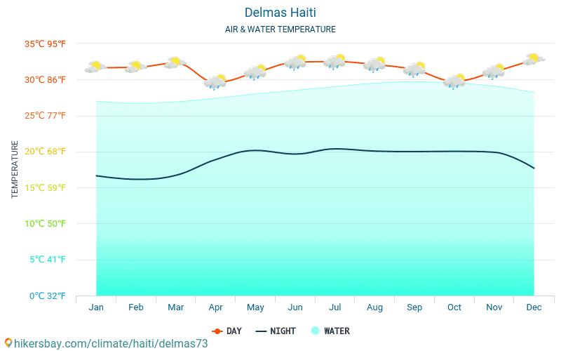 Delmas - Water temperature in Delmas (Haiti) - monthly sea surface temperatures for travellers. 2015 - 2018