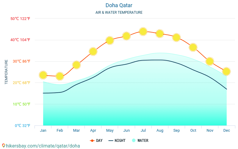 Doha - Water temperature in Doha (Qatar) - monthly sea surface temperatures for travellers. 2015 - 2018