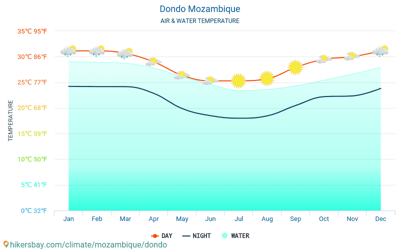 Dondo - Water temperature in Dondo (Mozambique) - monthly sea surface temperatures for travellers. 2015 - 2018
