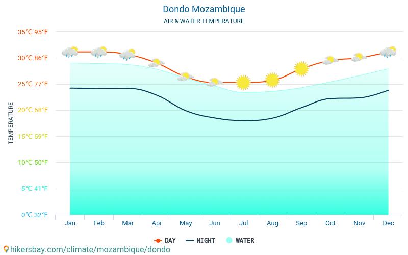 Dondo - Temperatura dell'acqua a temperature superficiali del mare di Dondo (Mozambico) - mensile per i viaggiatori. 2015 - 2018