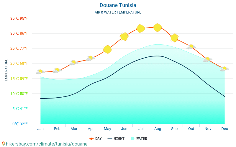Douane - 旅行者のための Douane (チュニジア) - 毎月海の表面温度での水の温度。 2015 - 2020