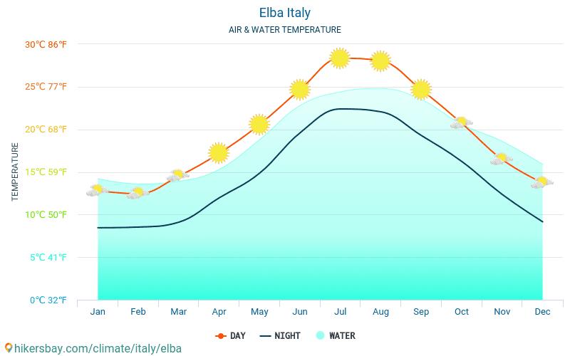 厄尔巴岛 - 水温度在 厄尔巴岛 (意大利) -月海表面温度为旅客。 2015 - 2019