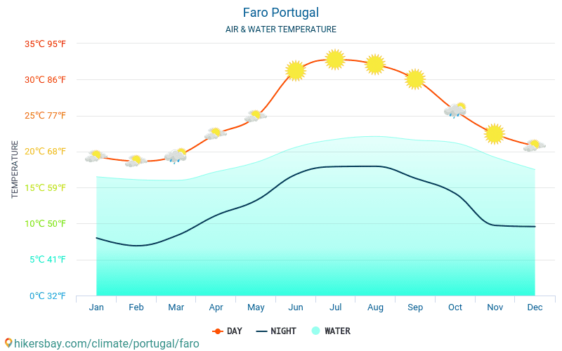 Faro - Water temperature in Faro (Portugal) - monthly sea surface temperatures for travellers. 2015 - 2018