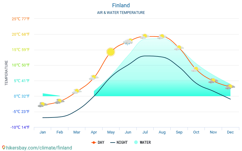 Finland - Water temperature in Finland - monthly sea surface temperatures for travellers. 2015 - 2019