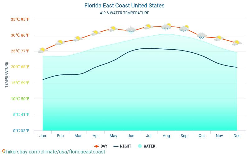 플로리다 이스트 코스트 - 여행자를 위한 플로리다 이스트 코스트 (미국) -월별 바다 표면 온도에 물 온도. 2015 - 2020