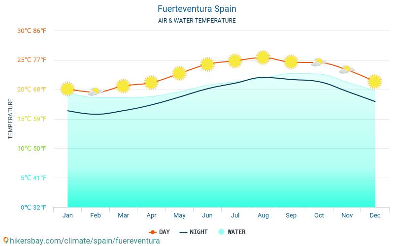 فويرتيفنتورا - درجة حرارة الماء في درجات حرارة سطح البحر فويرتيفنتورا (إسبانيا) -شهرية للمسافرين. 2015 - 2019