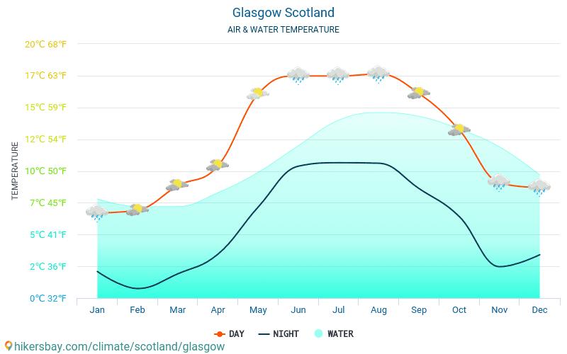 Глазго - Температура воды в Глазго (Шотландия) - ежемесячно температуры поверхности моря для путешественников. 2015 - 2020
